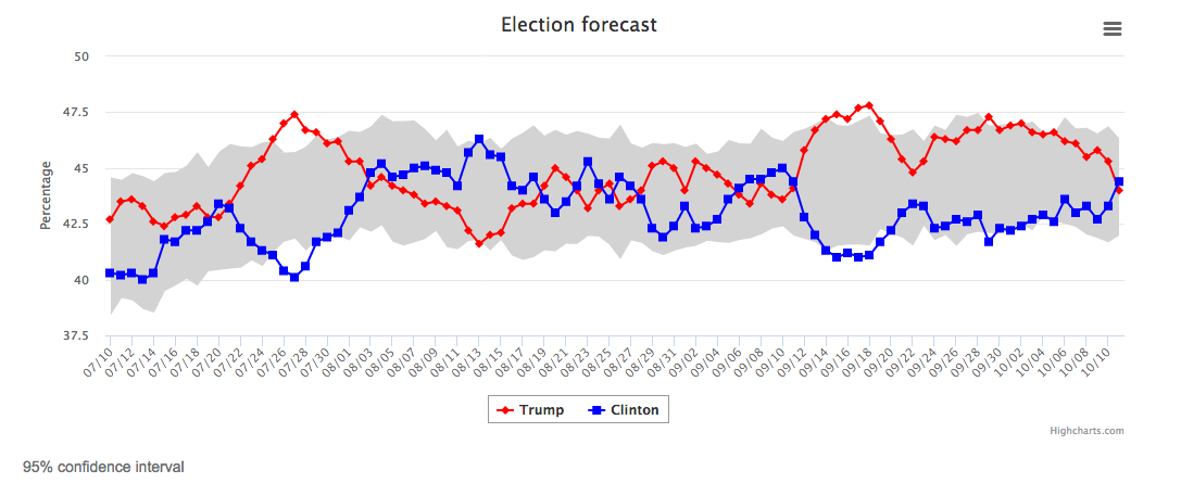 election forecast Trump Clinton