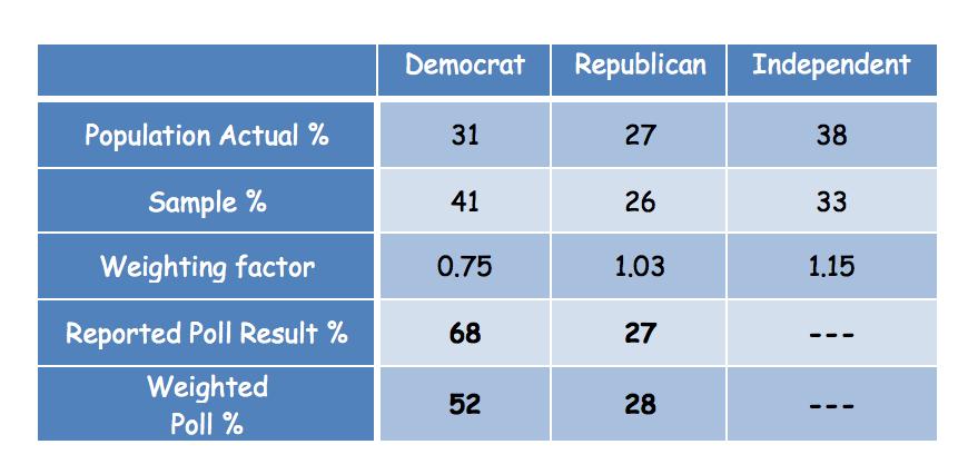 democrat vs. Republican vs. independent
