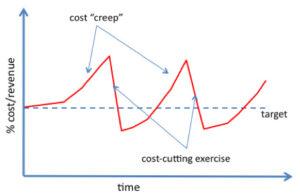 cost revenue time