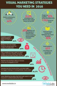 visual marketing strategie