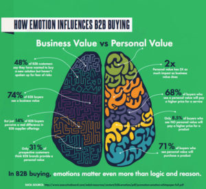 emotions influence b2b sales