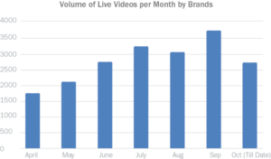 live video by brands