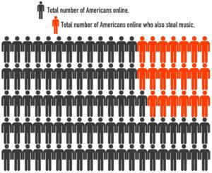 Americans online