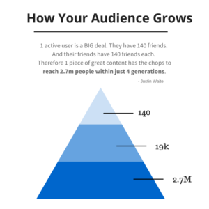 how your audience grows