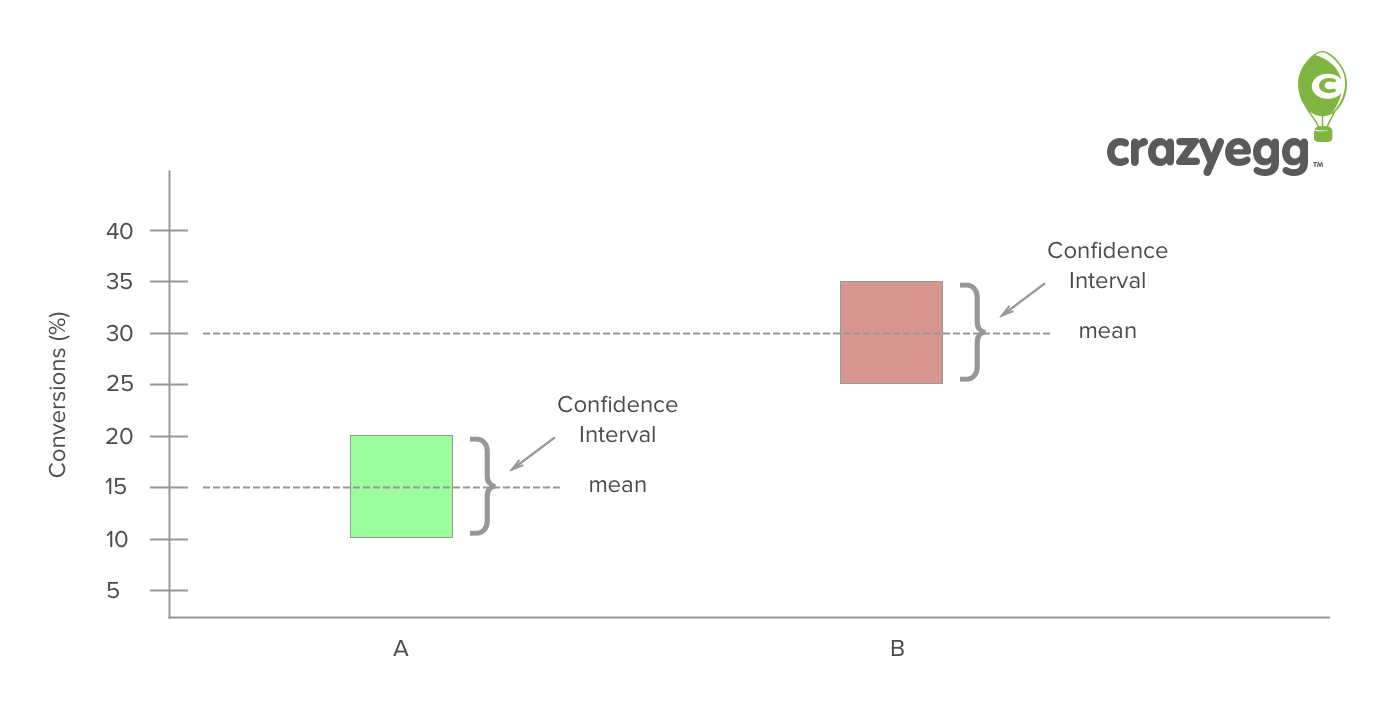 confidence interval conversions