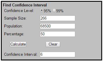 Confidence Interval Calculator