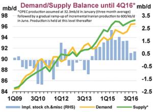 supply and demand balance