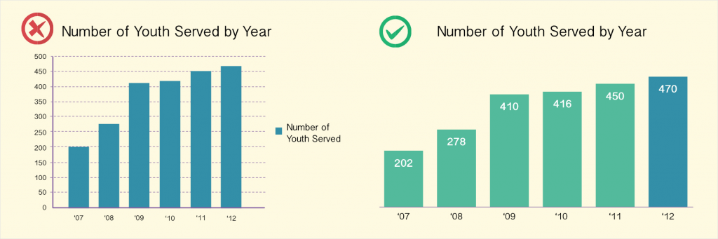 youth served by year