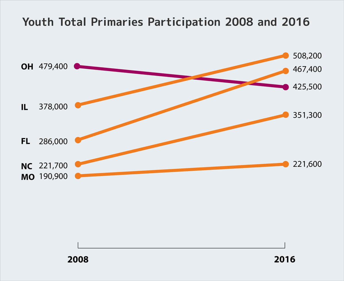 youth total primaries