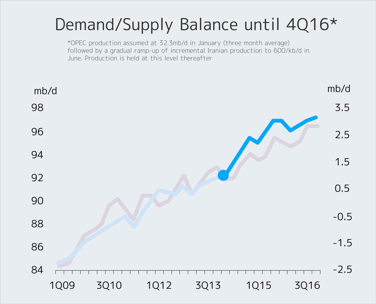 demand and supply balance