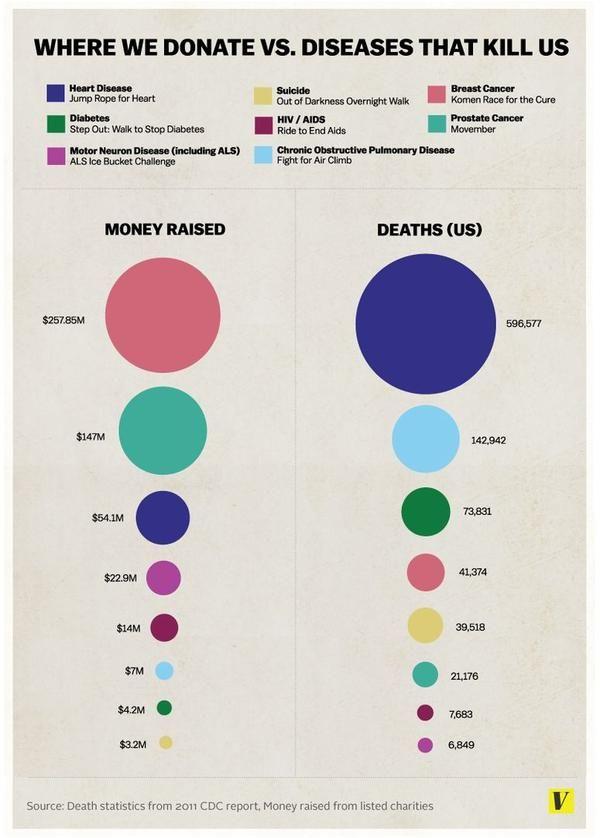 donate vs diseas charts