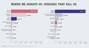 donate vs diseas
