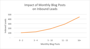 impact of monthly blog post 2
