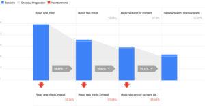 content dropoff percentage