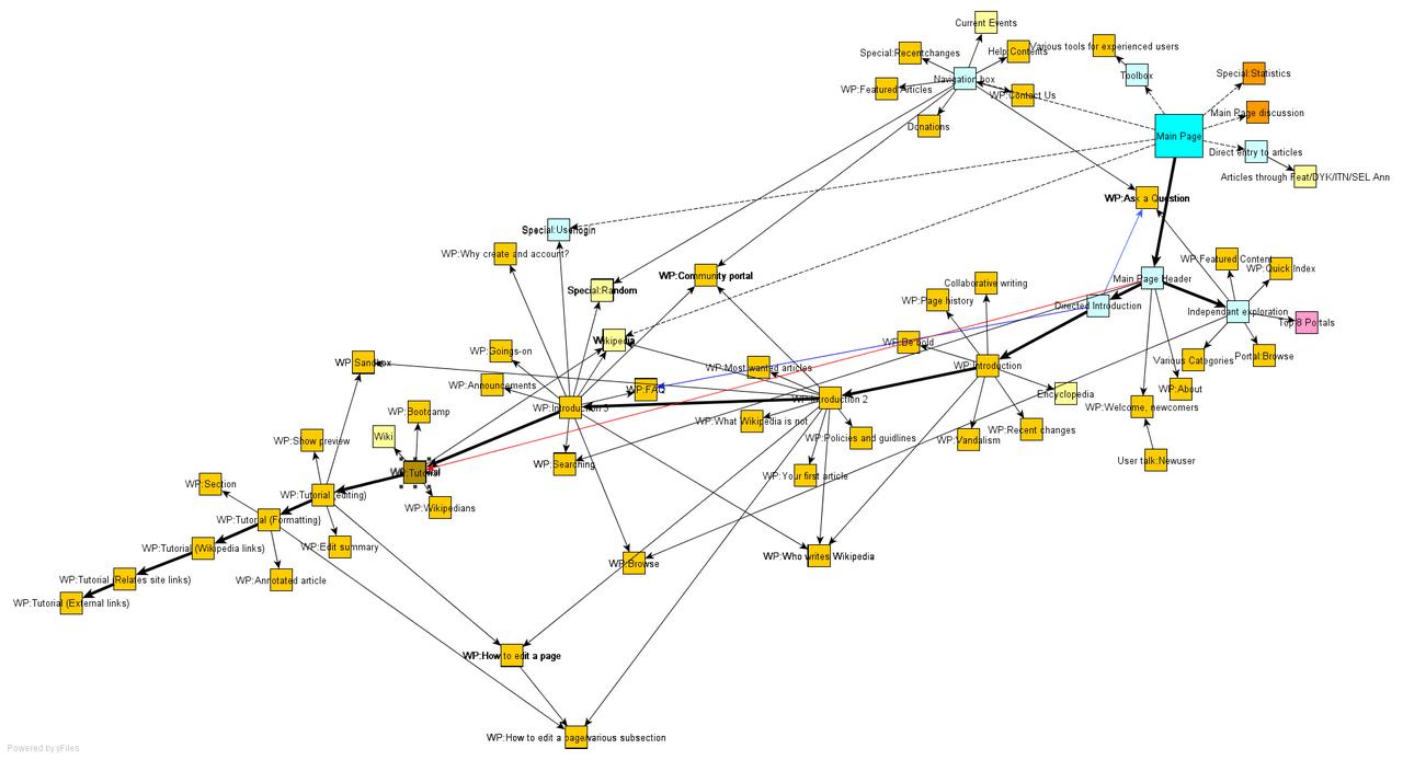 a website structure