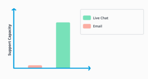 Live Chat vs Email