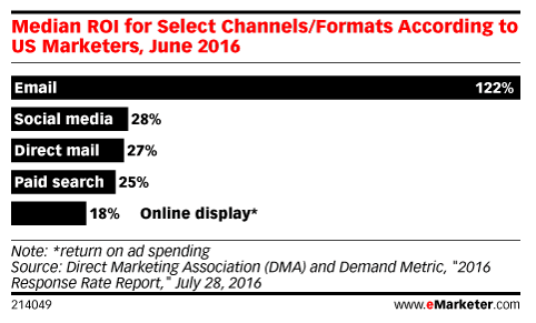 emarketer channel median ROI chart