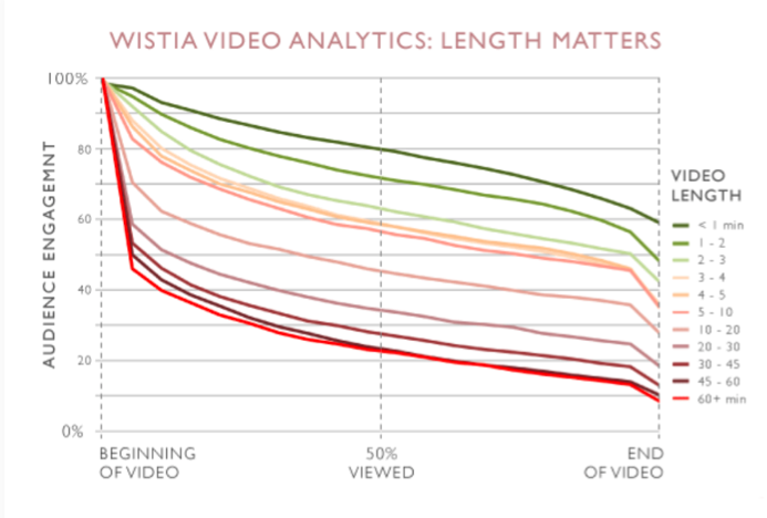 Wistia Video Analytics Length