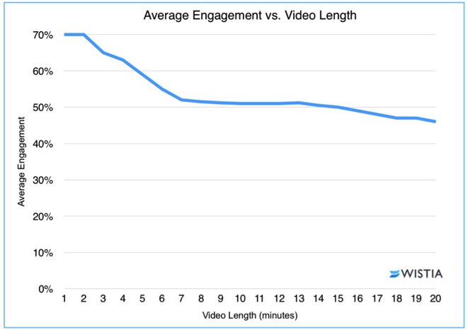 Average Engagement vs Video Length Chart