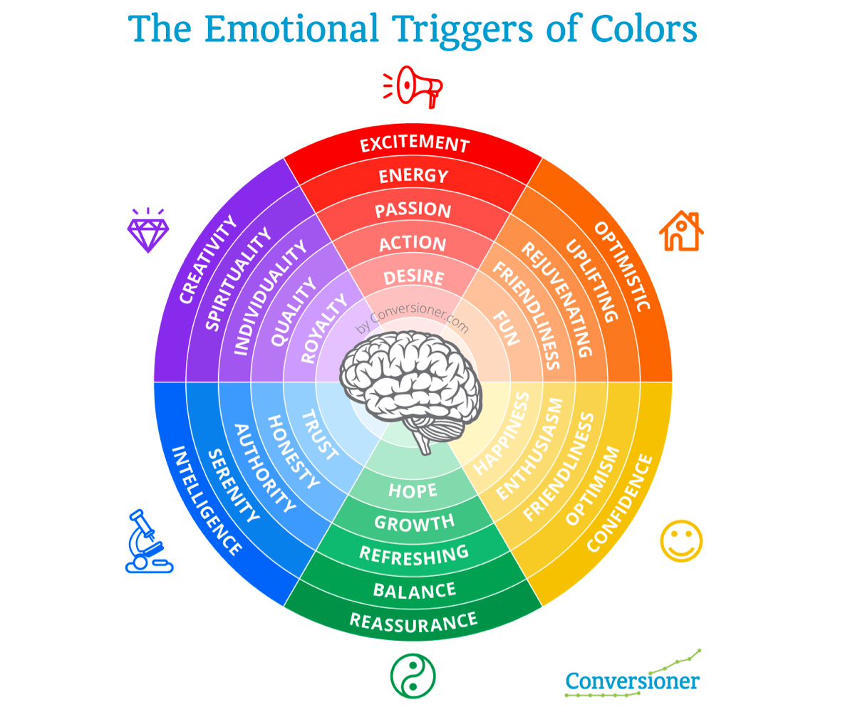 the emotional triggers of color