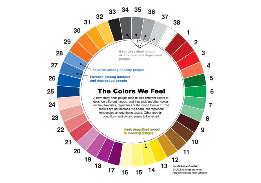 the colors we feel wheel