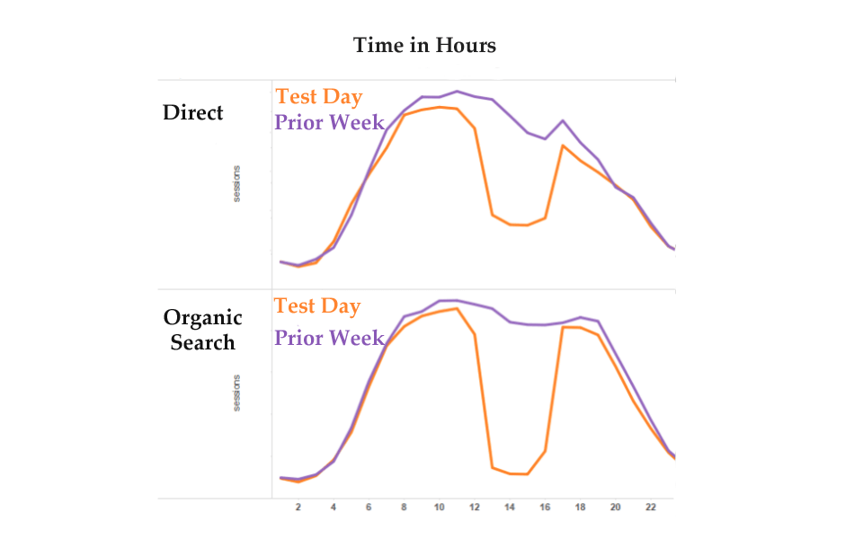 time vs direct and organic search