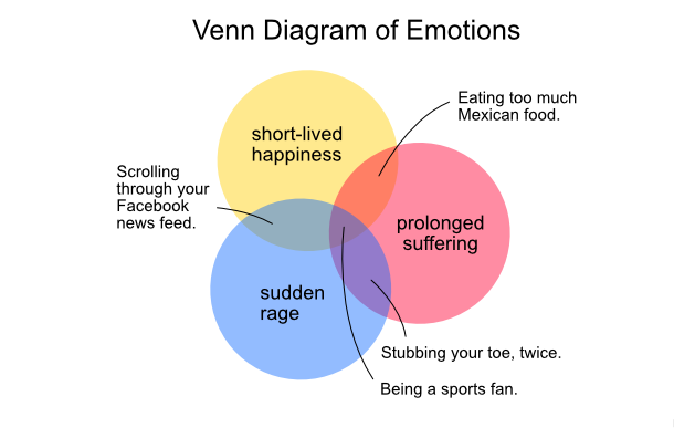 Venn Diagram of Emotions