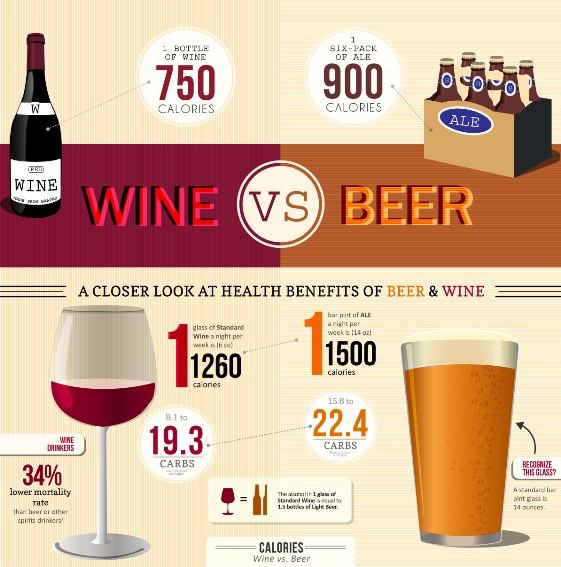 wine vs. beer comparison graphic
