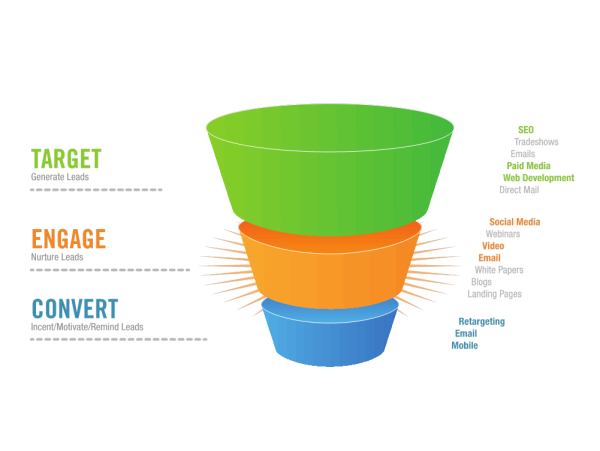 Traditional Sales funnels