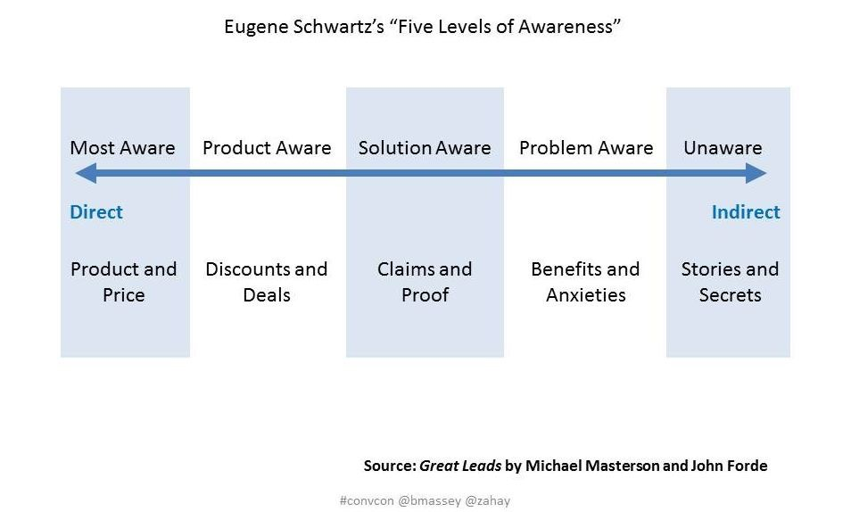 Stages of awareness in the sales funnel