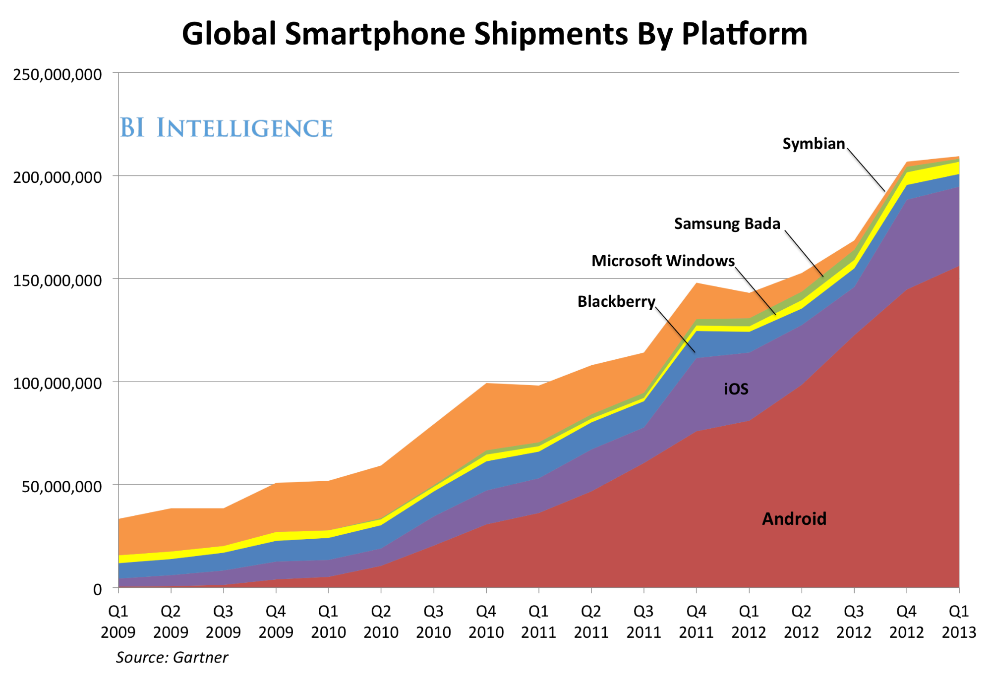 global smartphones shipments by platform