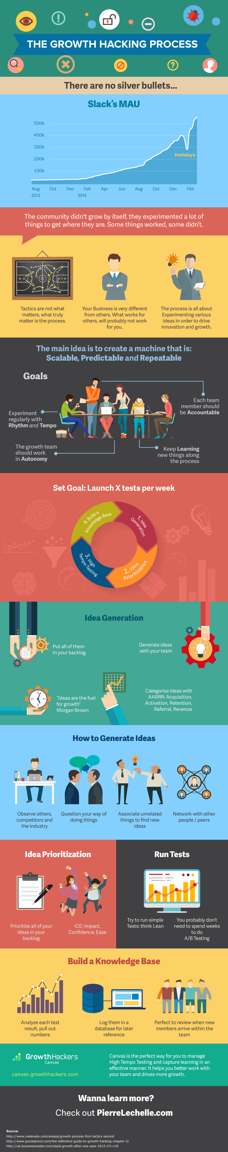 The Growth Hacking Process Infographic