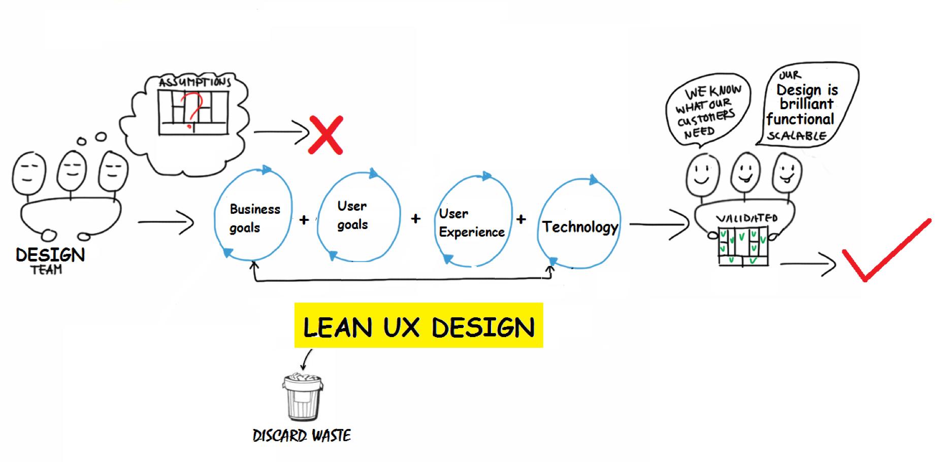 lean UX design process