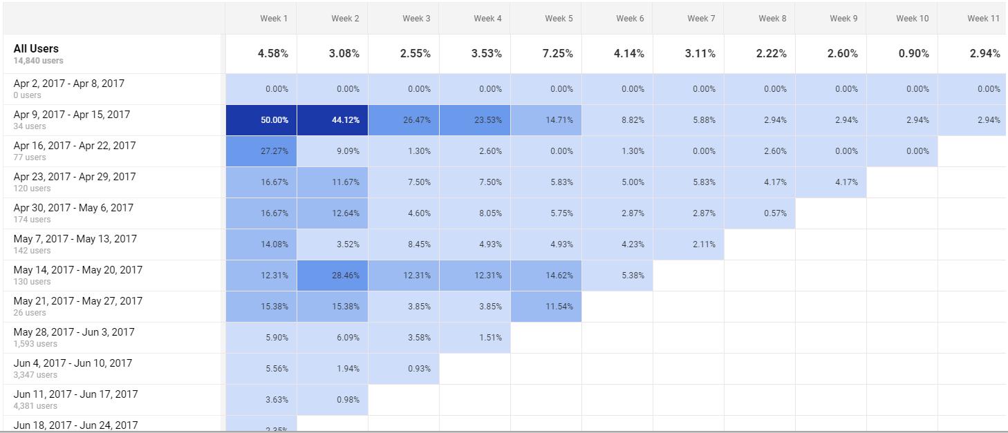 6 11 week cohort analysis