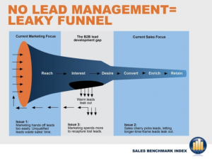 No Lead Management Leaky Funnel