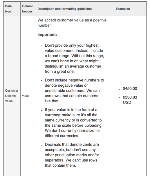 Customer Lifetime Value Data Format
