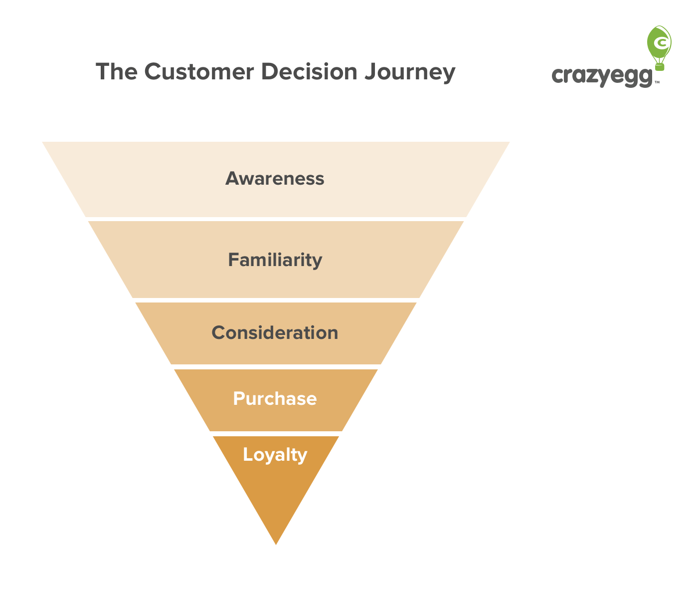 Customer Decision Journey