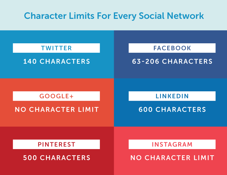 Character limit for every social media