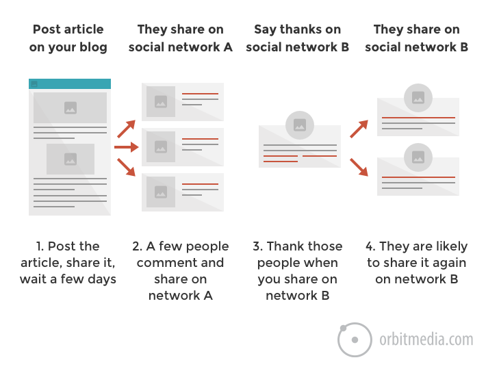 how to post a blog promote on social media