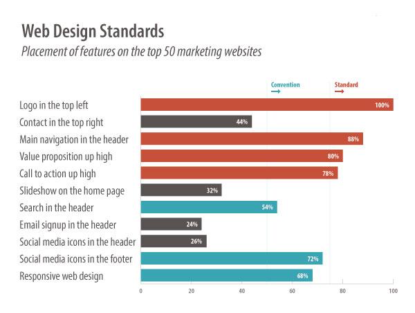 web design standards placement of features top 50 websites