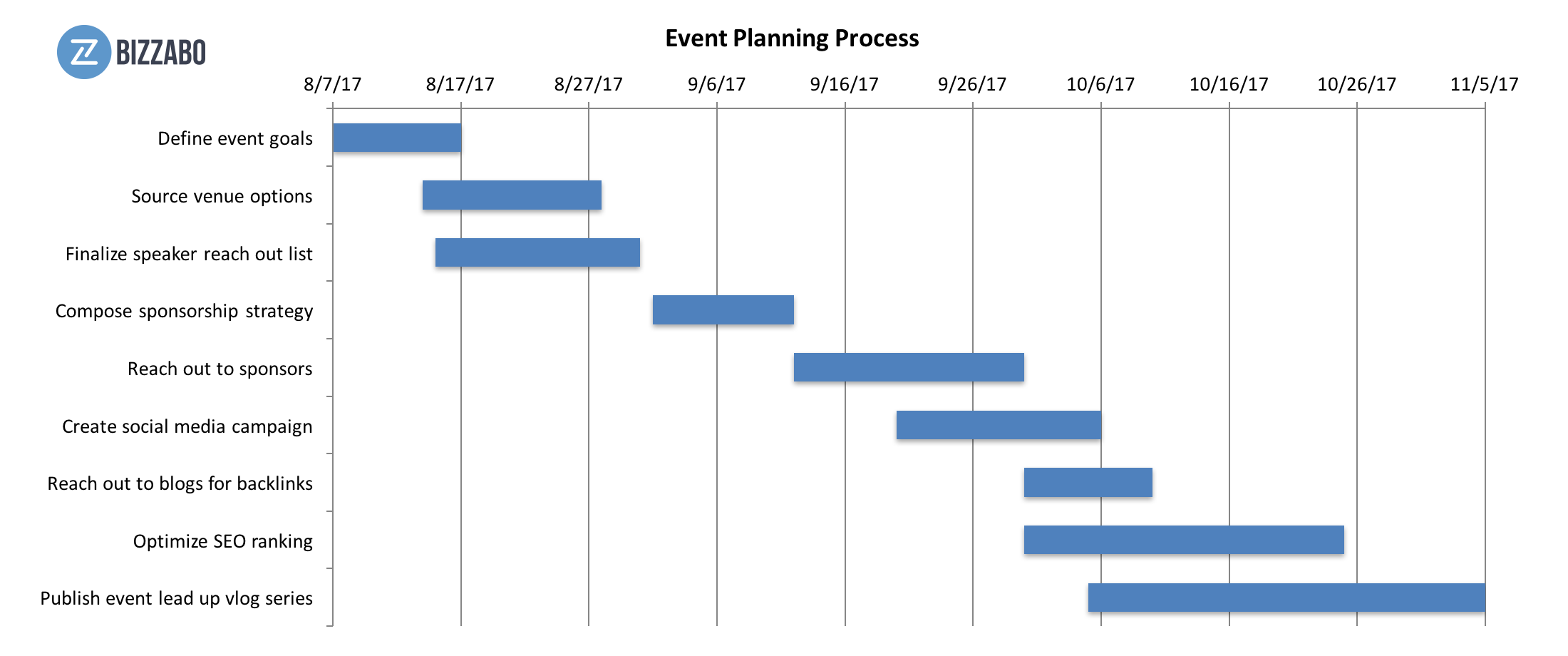 15 steps to creating a successful event marketing campaign gantt charts are organized with specific projects in the left hand column and a timeline along the top row this is one way to get a comprehensive view of nvjuhfo Image collections