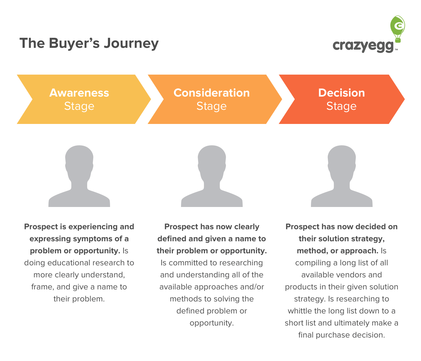 buyers journey map - crazy egg