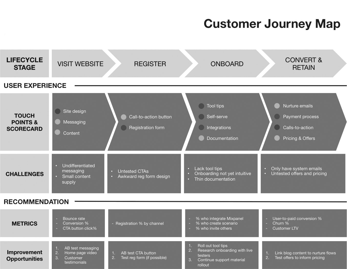 How To Create A Customer Journey Completely From Scratch - How to make a customer journey map