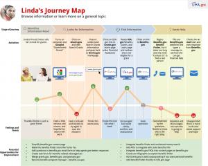 Lindas journey map