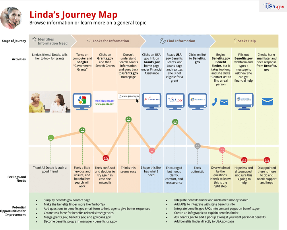 Lindas journey map