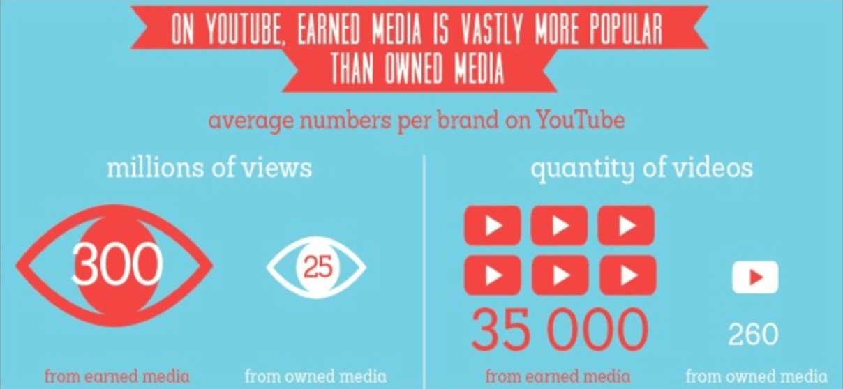 Youtube earned media