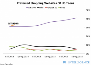 preferred shopping sites