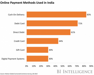 India payment methods