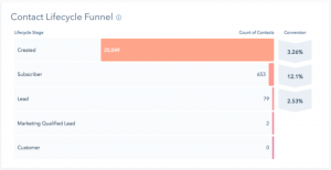 contact lifecycle funnel