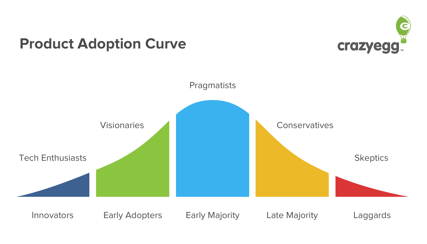 Production adoption curve